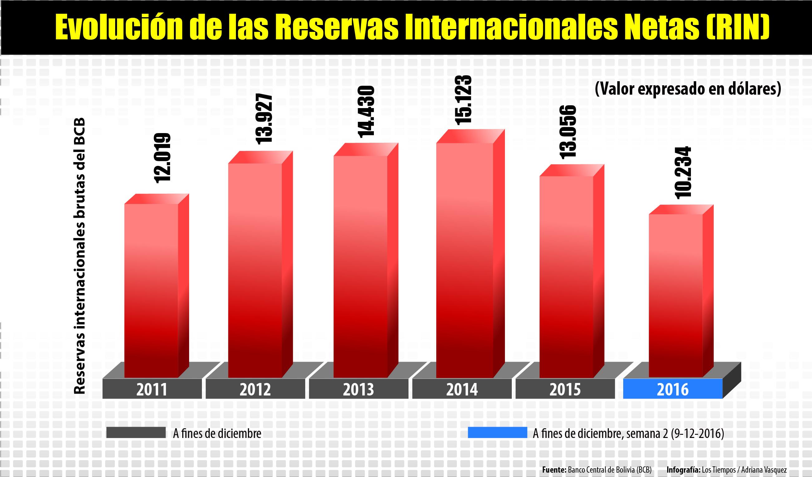 La desaceleraci n econ mica de bolivia seguir en 2017 for Ultimos chimentos dela farandula argentina 2016