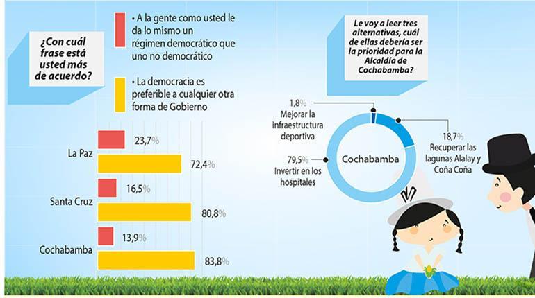 http://www.lostiempos.com/sites/default/files/styles/noticia_detalle/public/2cuerpo_c_-_encuesta_01_copia.jpg?itok=6CRXQO7A