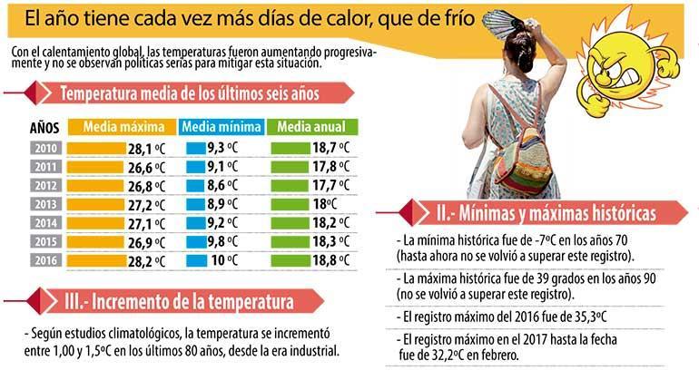 Fuente: Aasana, Senamhi, Infobae y el bioclimatólogo Milton Fernández Los Tiempos / Wilson Cahuaya