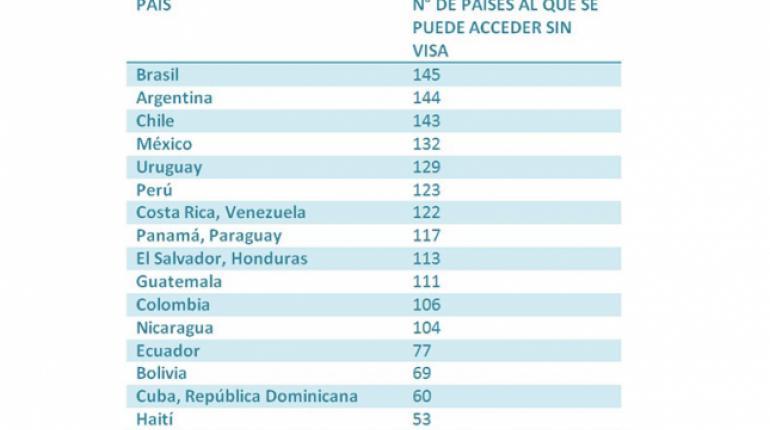 ¿Qué países tienen los mejores y peores pasaportes?