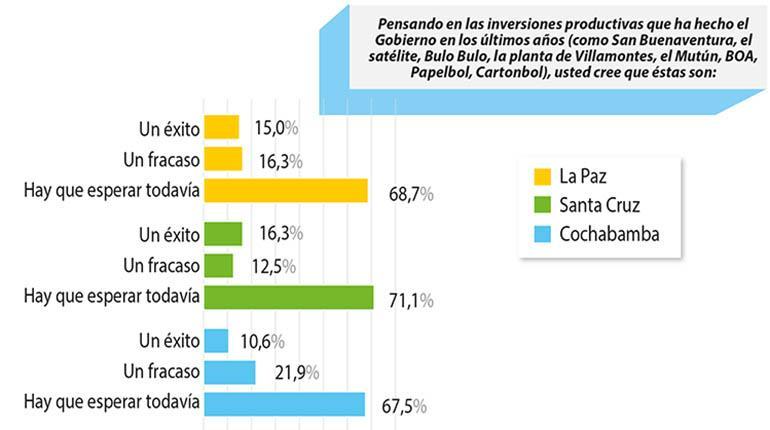 http://www.lostiempos.com/sites/default/files/styles/noticia_detalle/public/cuerpo_c_-_encuesta_01_copia.jpg?itok=uMP2Pt1c