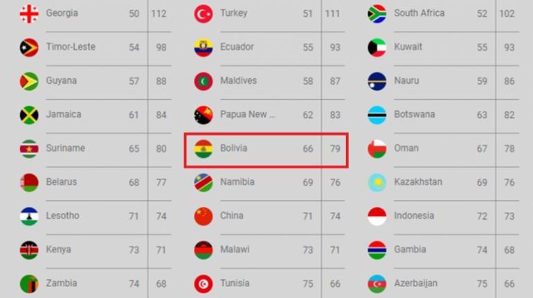 Singapur, Bahamas, Jamaica y otros 76 países a los que el pasaporte ...