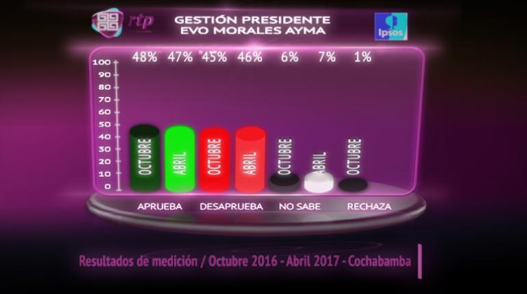 La aprobación de Morales sube de 46% a 49% — Encuesta