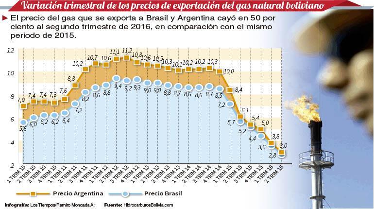 1ed8cb6d6a2c Variación trimestral de los precios de exportación del gas natural  boliviano.