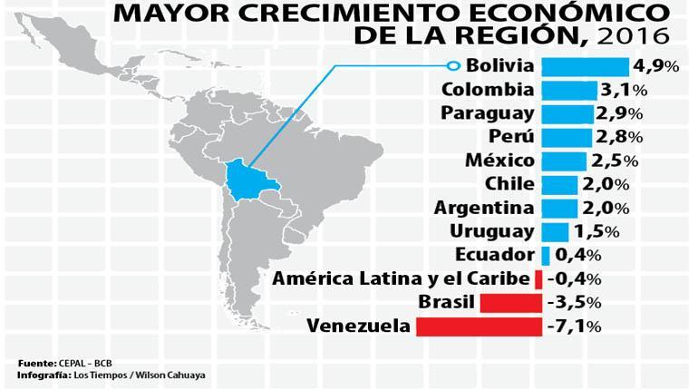 Tras 10 a os la econom a de bolivia baja de ritmo los for Ultimos chimentos dela farandula argentina 2016