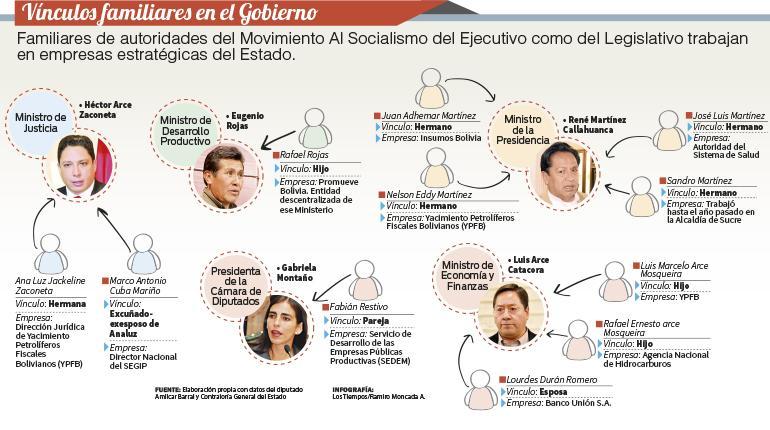 Vínculos familiares en el gobierno. | Ramiro Moncada