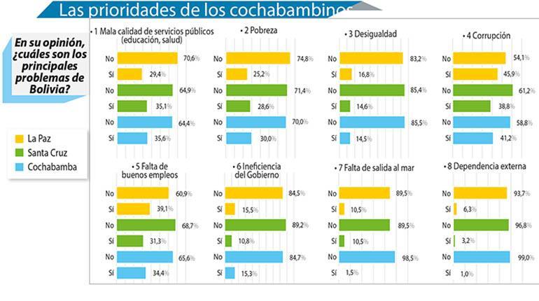 http://www.lostiempos.com/sites/default/files/styles/noticia_detalle/public/media_imagen/2017/9/13/1cuerpo_c_-_encuesta_01_copia.jpg?itok=pulILNZT