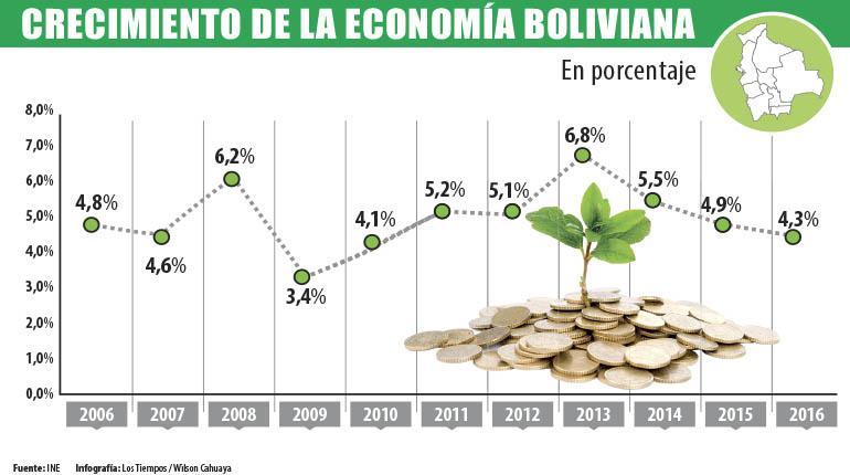 Economía boliviana en riesgo de un aterrizaje forzoso