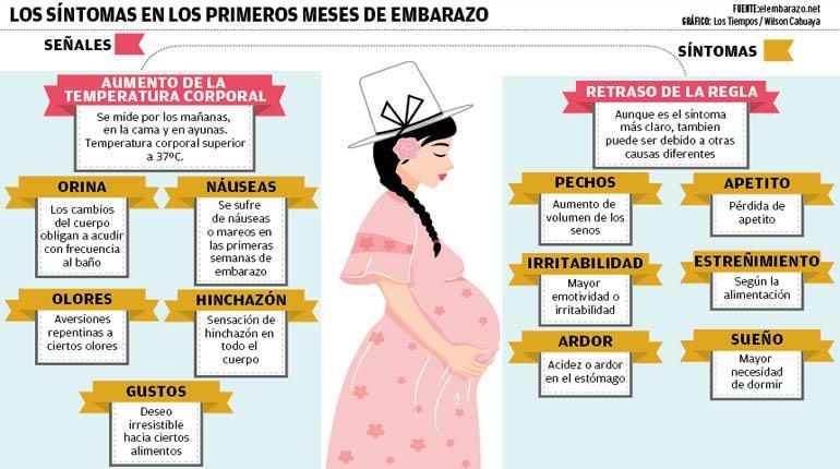 Consejos para los primeros meses de embarazo los tiempos - Primer mes de embarazo sintomas ...