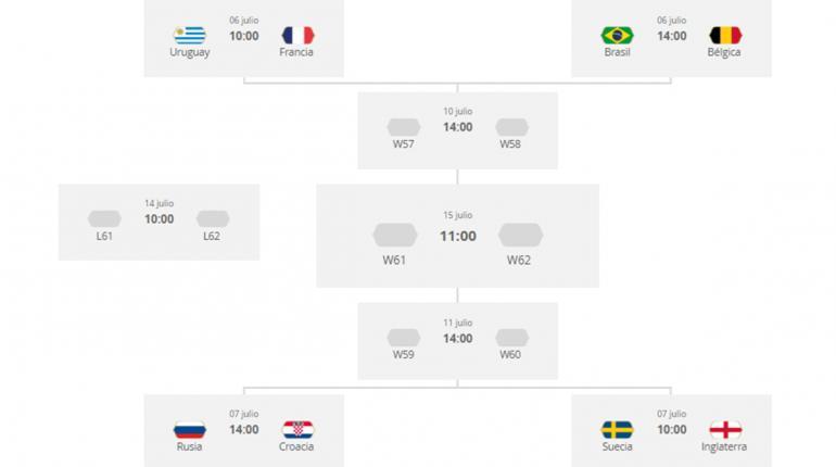 Así quedan los cuartos de final del Mundial 2018 | Los Tiempos
