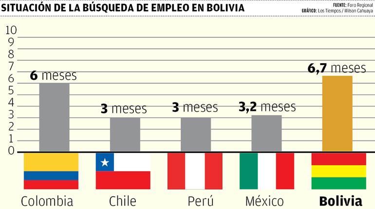 En Bolivia, toma casi 7 meses en promedio encontrar empleo