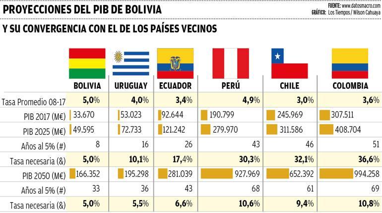 A Bolivia le tomaría décadas igualar PIB de países vecinos