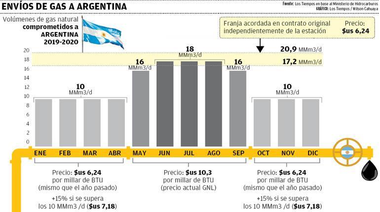 Con recorte de envíos a Argentina, Bolivia recibirá $us 985 MM menos
